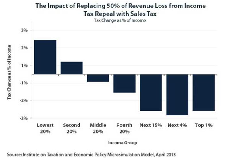 Tax Change